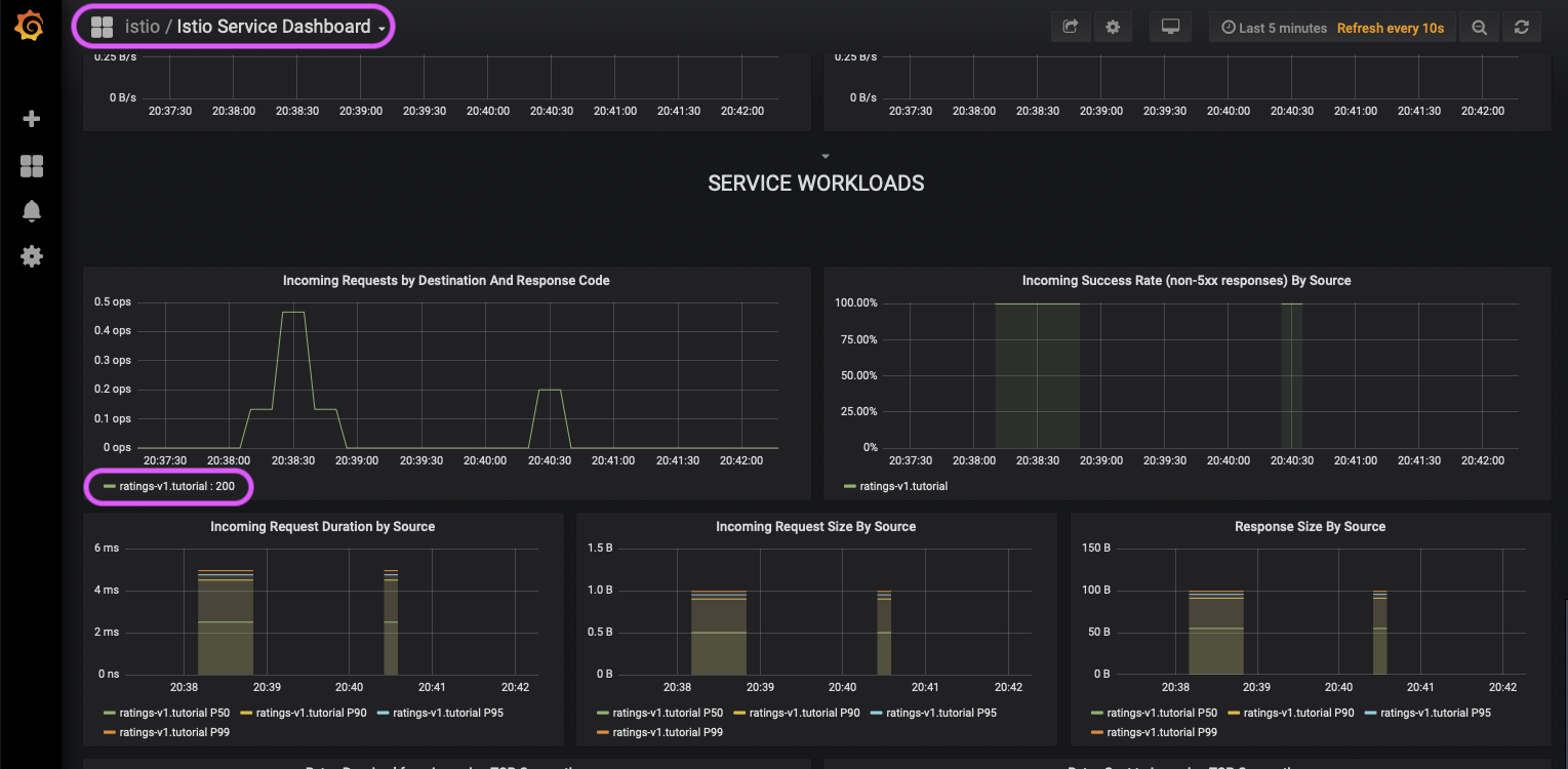 Istio Service Dashboard