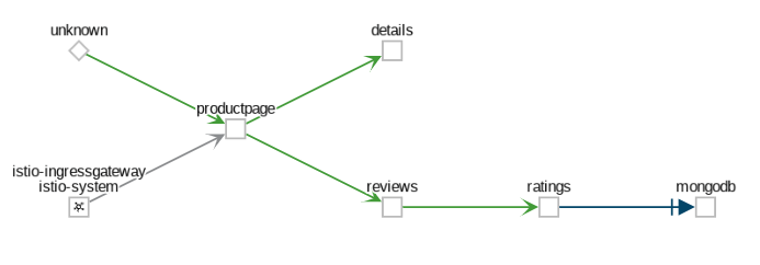 Example App Graph