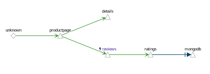 Example Service Graph