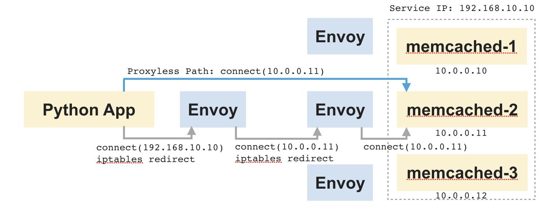 Proxyless datapath