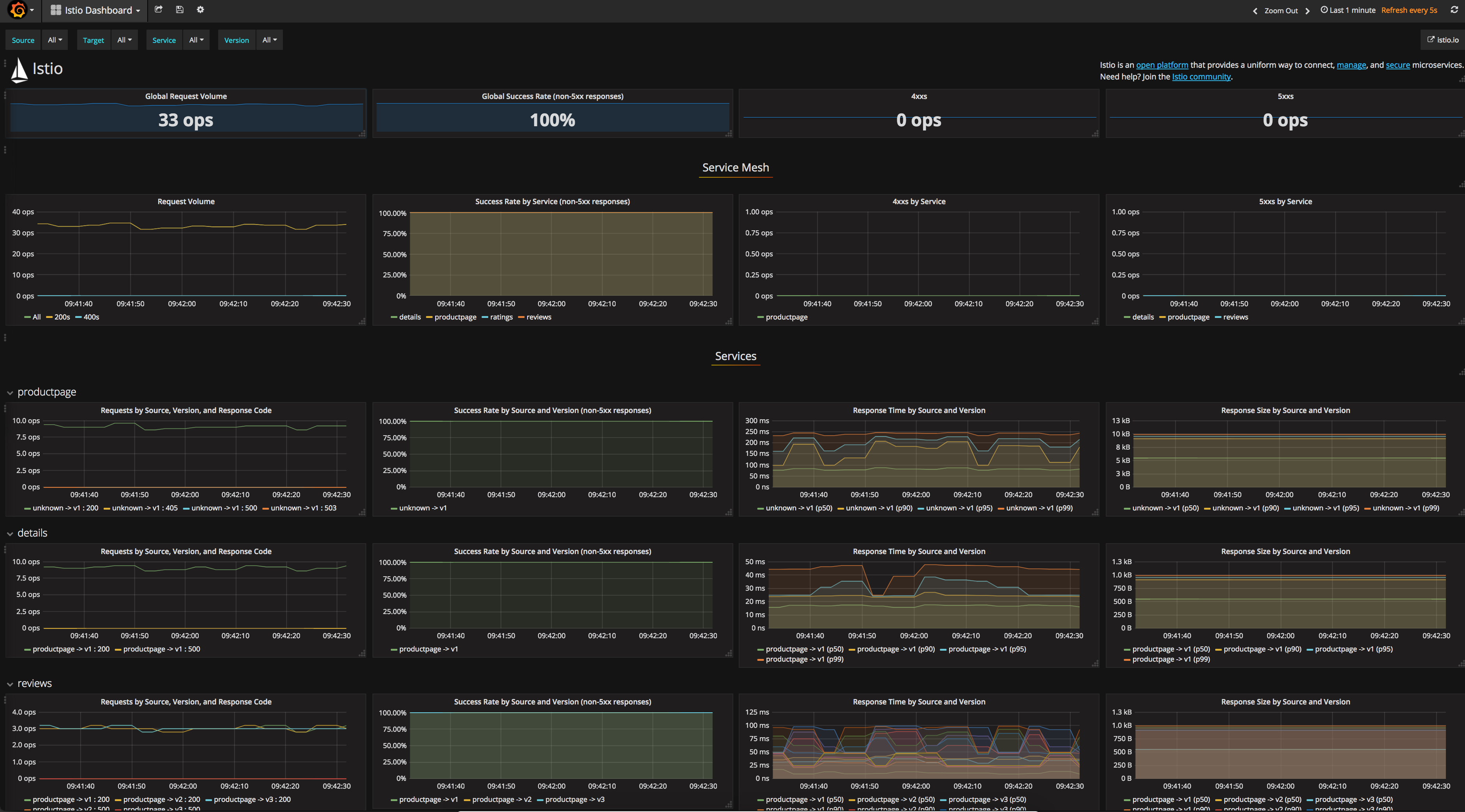 Grafana Dashboard with Response Size