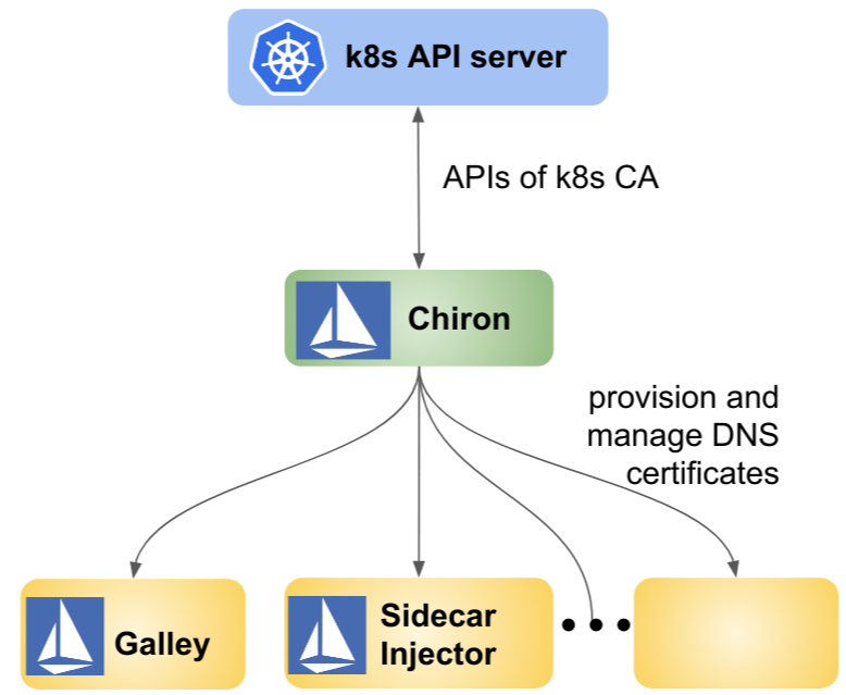 The architecture of provisioning and managing DNS certificates in Istio