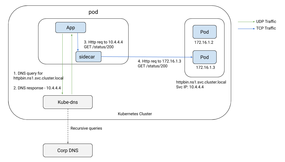 Role of DNS in Istio, today