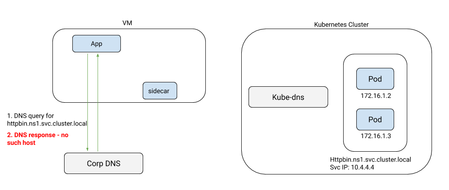 DNS resolution issues on VMs accessing Kubernetes services